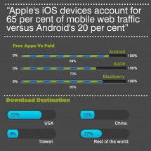 The Planet of the Apps Infographic