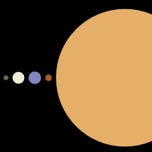 The Planets in Order Infographic