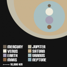 The Planets to Scale in True Colour Infographic