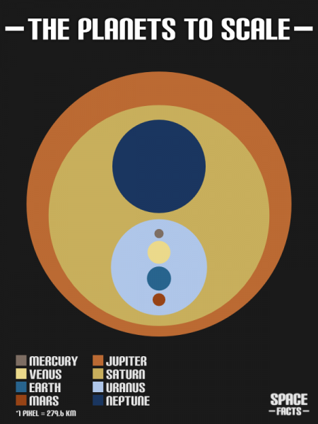 The Planets to Scale Infographic