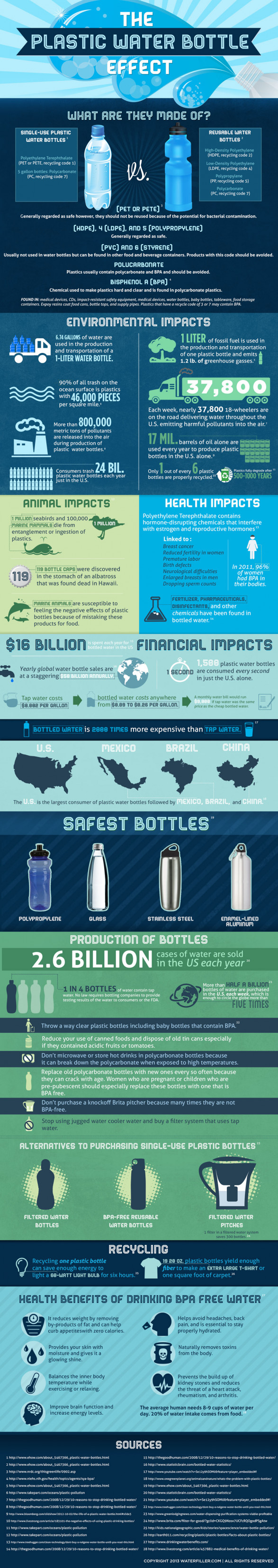 the major effects of bottled water on our environment The us is the world's largest total consumer of bottled water  the  environmental protection agency (epa) ensures that our tap water is clean, safe  and  of testing is much lower and bottlers are not obligated to notify consumers  of issues.