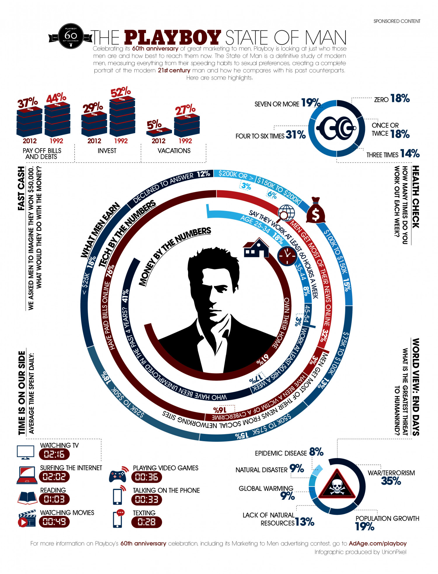The Playboy State of Man Infographic