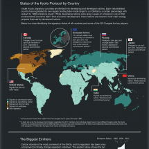Politics of Climate Change Infographic