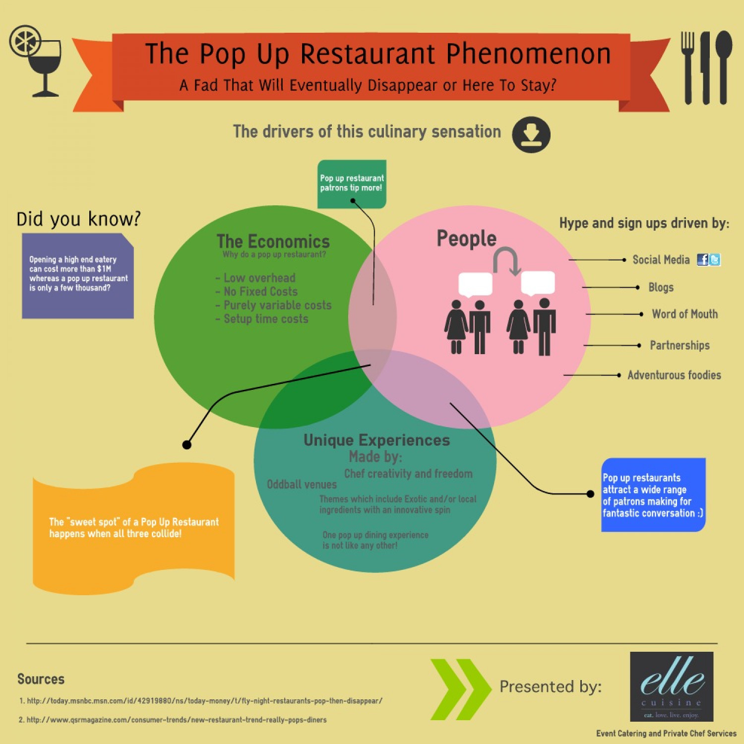 The Pop Up Restaurant Phenomenon Infographic