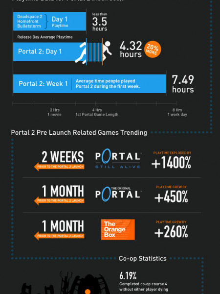 The Portal 2 Effect Infographic