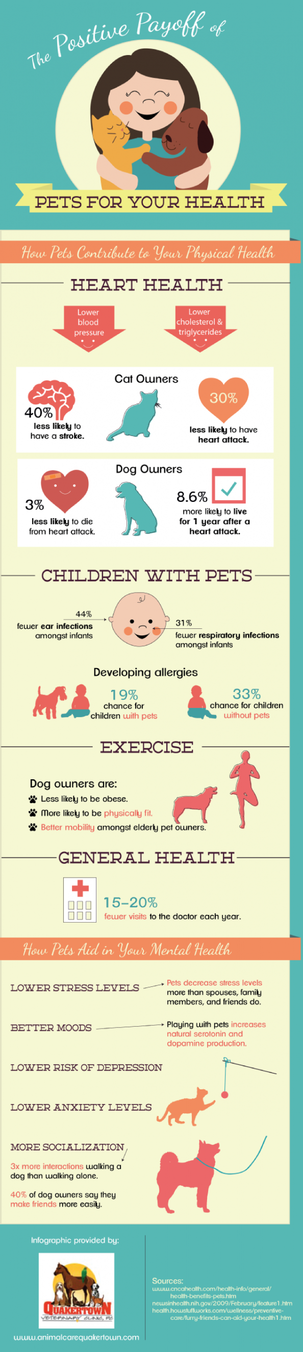 The Positive Payoff of Pets for Your Health Infographic