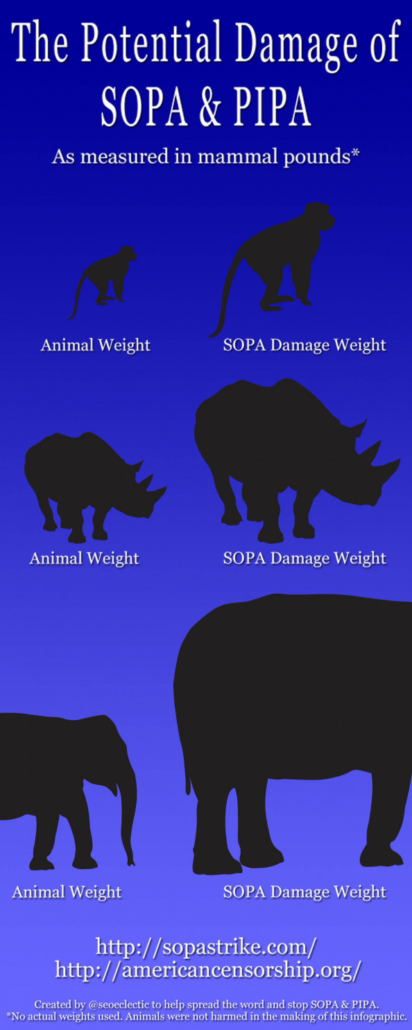 The Potential Damage of SOPA & PIPA Infographic