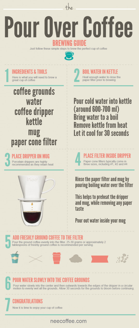The Pour Over Coffee Brewing Guide