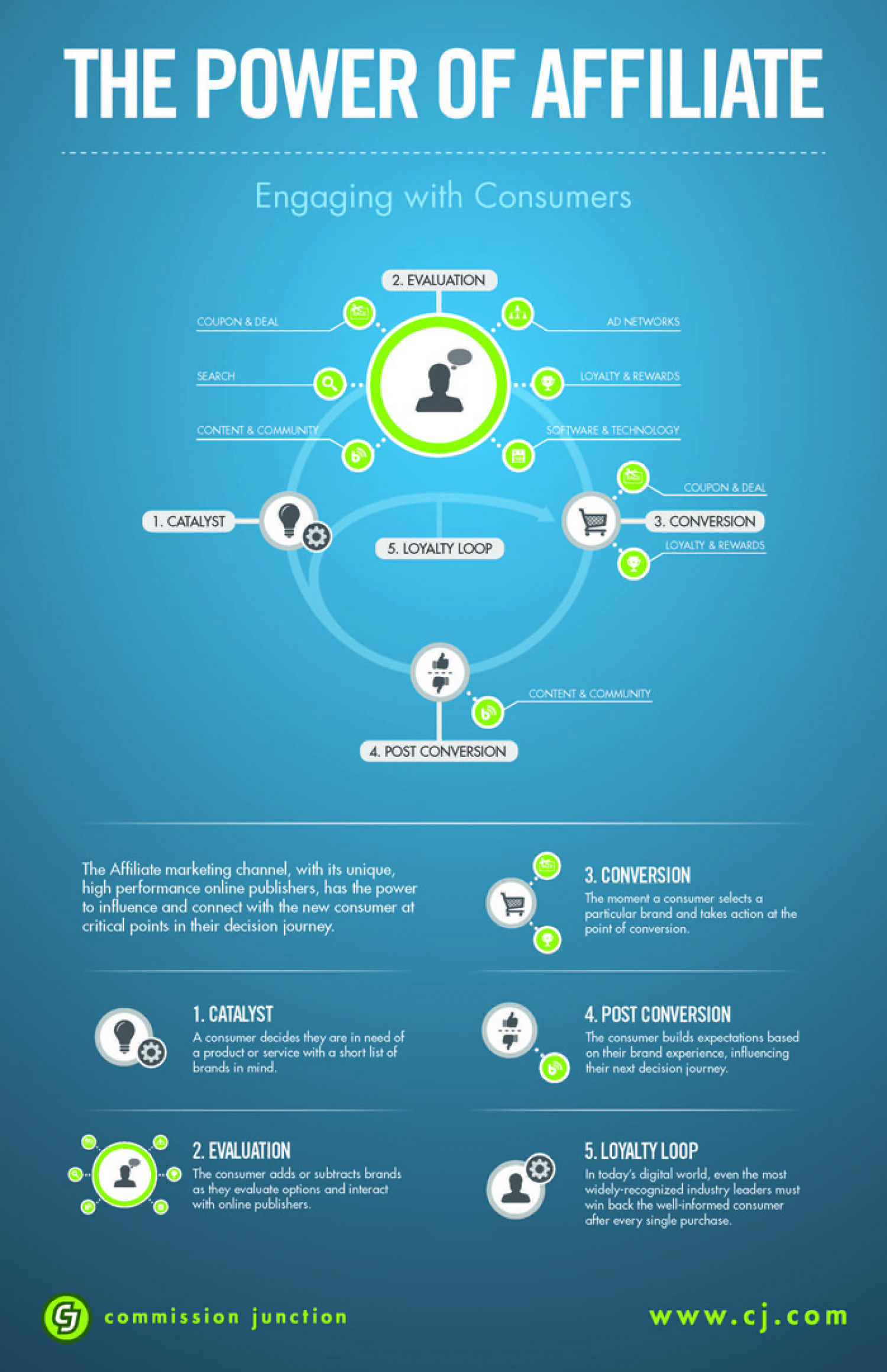 The Power of Affiliate Marketing Infographic
