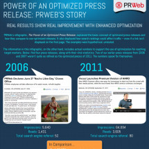 The Power of an Optimized Press Release: PRWebs Story [INFOGRAPHIC]  Infographic