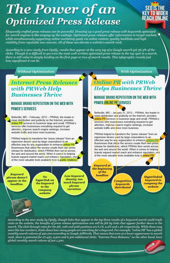 The Power of an Optimized Press Release Infographic