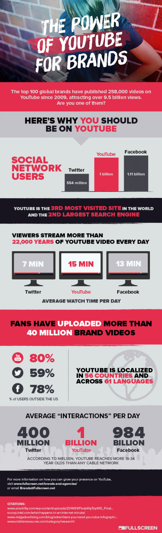 The Power of YouTube for Brands