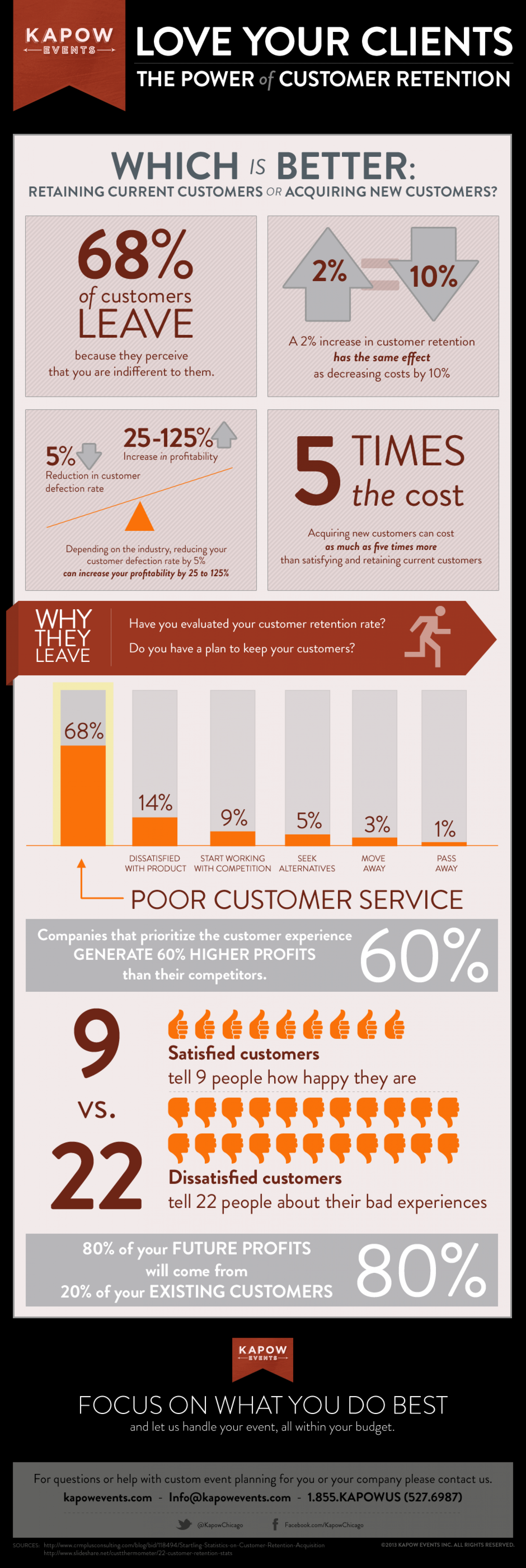 The Power of Customer Retention Infographic