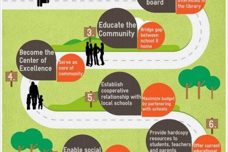 The Power of eLearning… in the Library Infographic