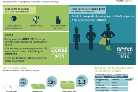 The Power of EPAct Infographic
