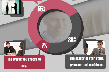 The Power of First Impressions Infographic