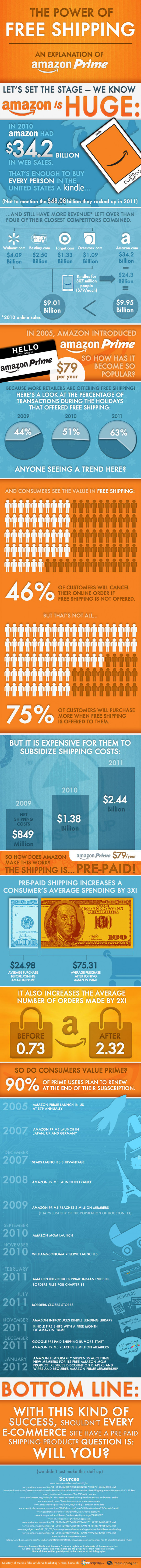 The Power of Free Shipping - Amazon Prime Explained