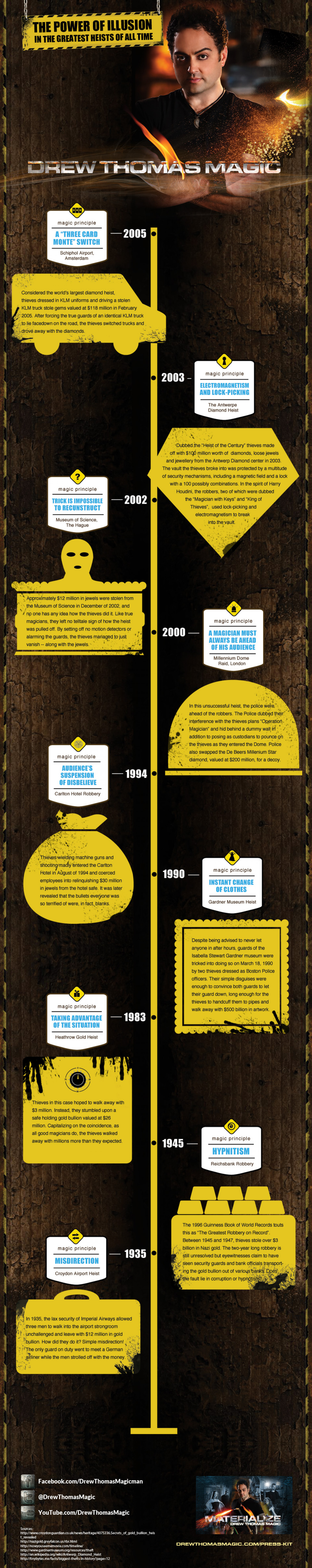 The Power of Illusion in the Greatest Heists of All Time Infographic