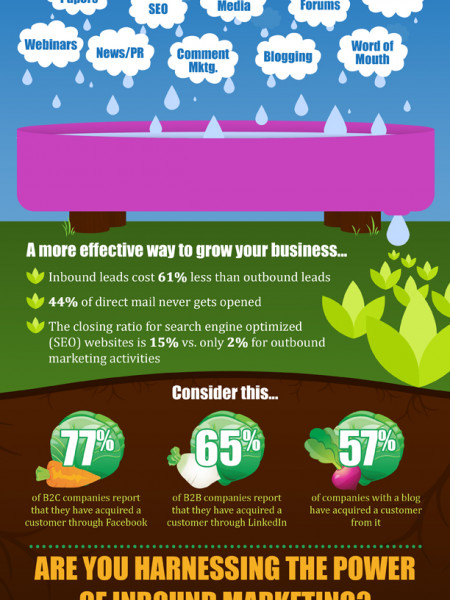 The Power of Inbound Marketing Infographic