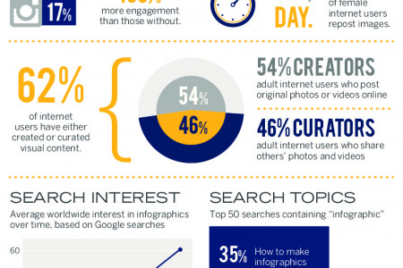 The power of infographics (in an infographic) Infographic