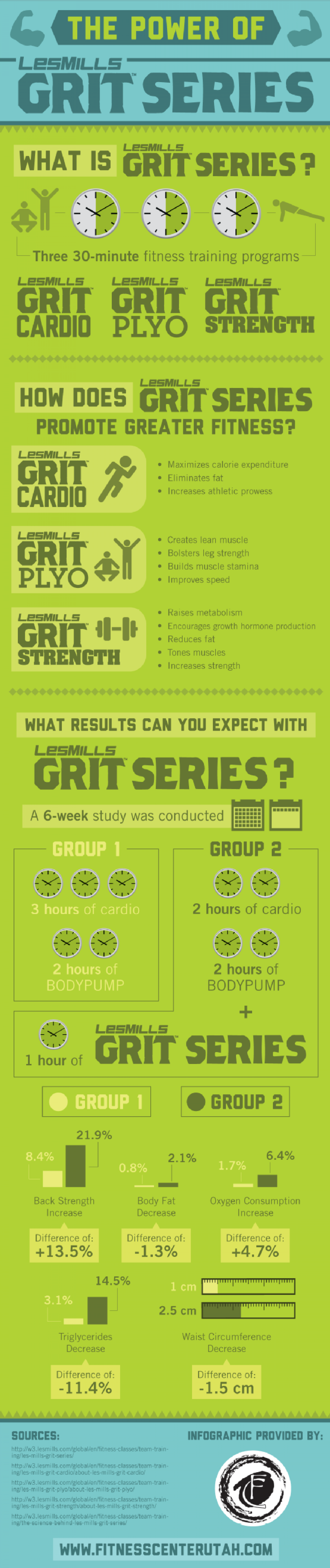The Power of Les Mills GRIT Series Infographic