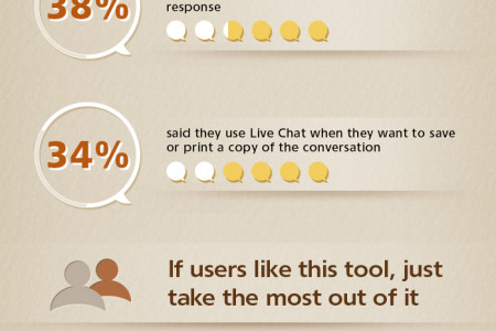The Power of Live Chat, or Are You Taking the Most Out of It? Infographic