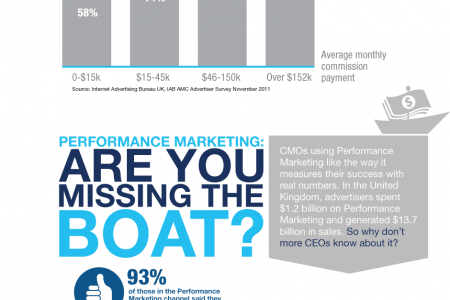 The Power of Performance Marketing Infographic