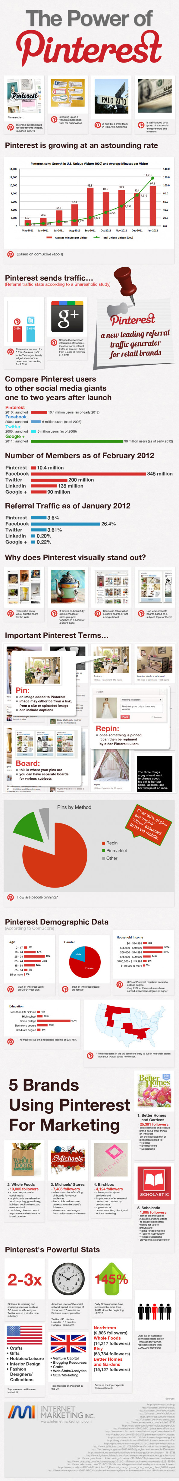The Power of Pinterest Infographic