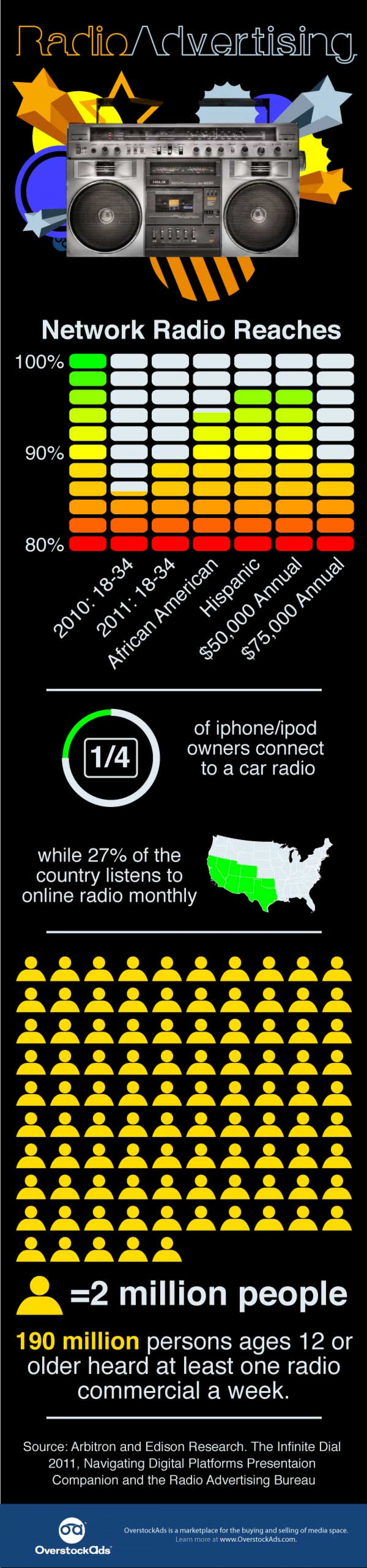 The Power of Radio Advertising Infographic