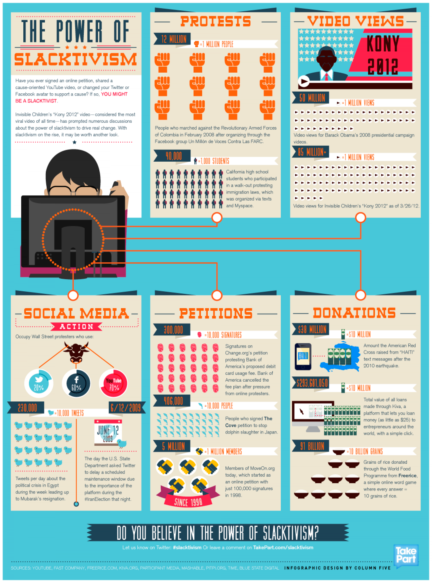 The Power of Slacktivism Infographic
