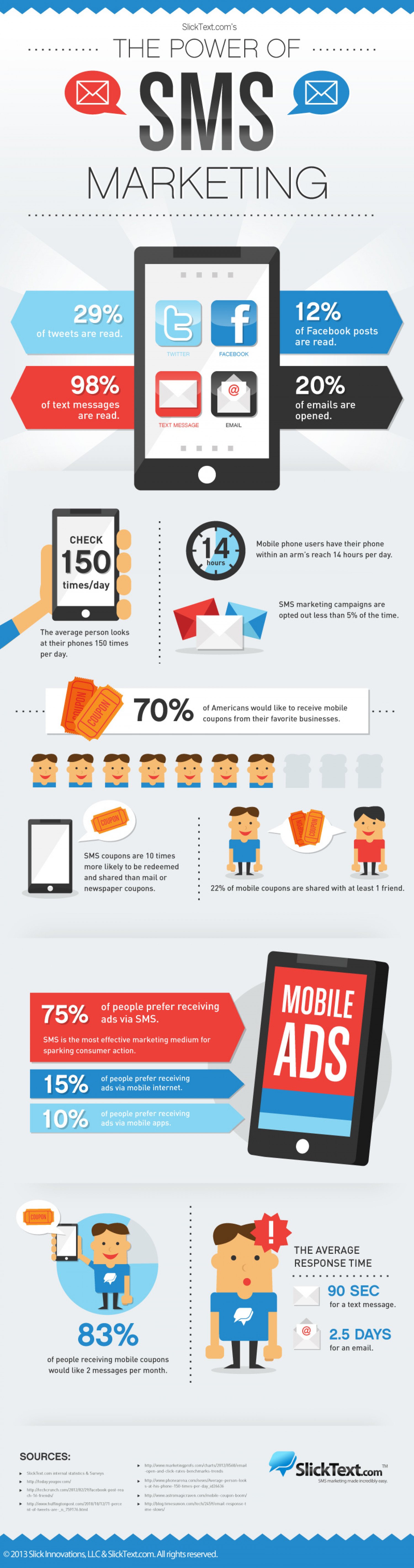 The Power Of SMS Marketing Infographic