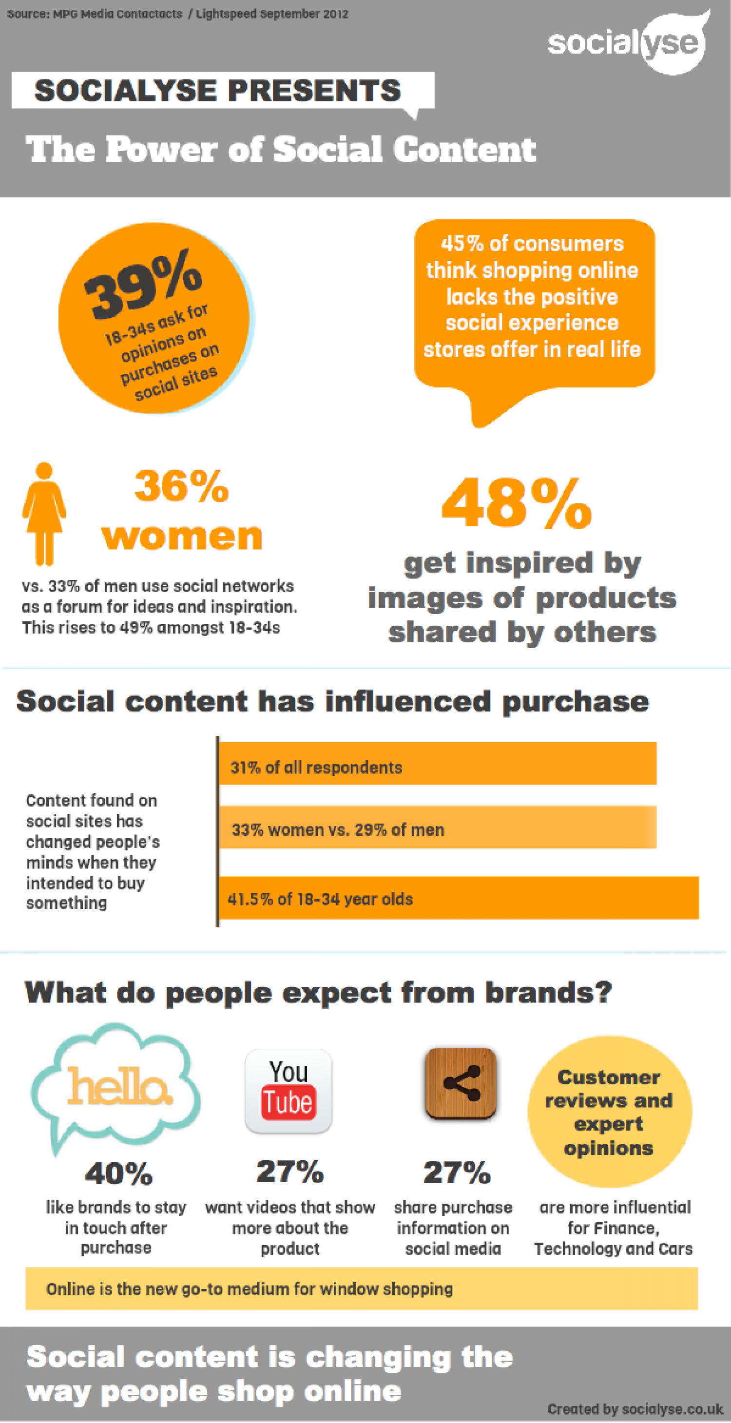 The Power of Social Media Content Infographic