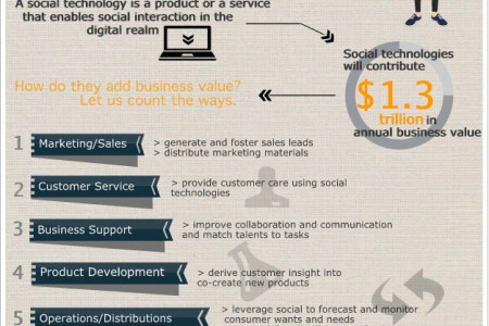 The Power of Social Technologies Infographic