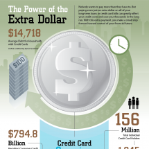 The Power of the Extra Dollar Infographic