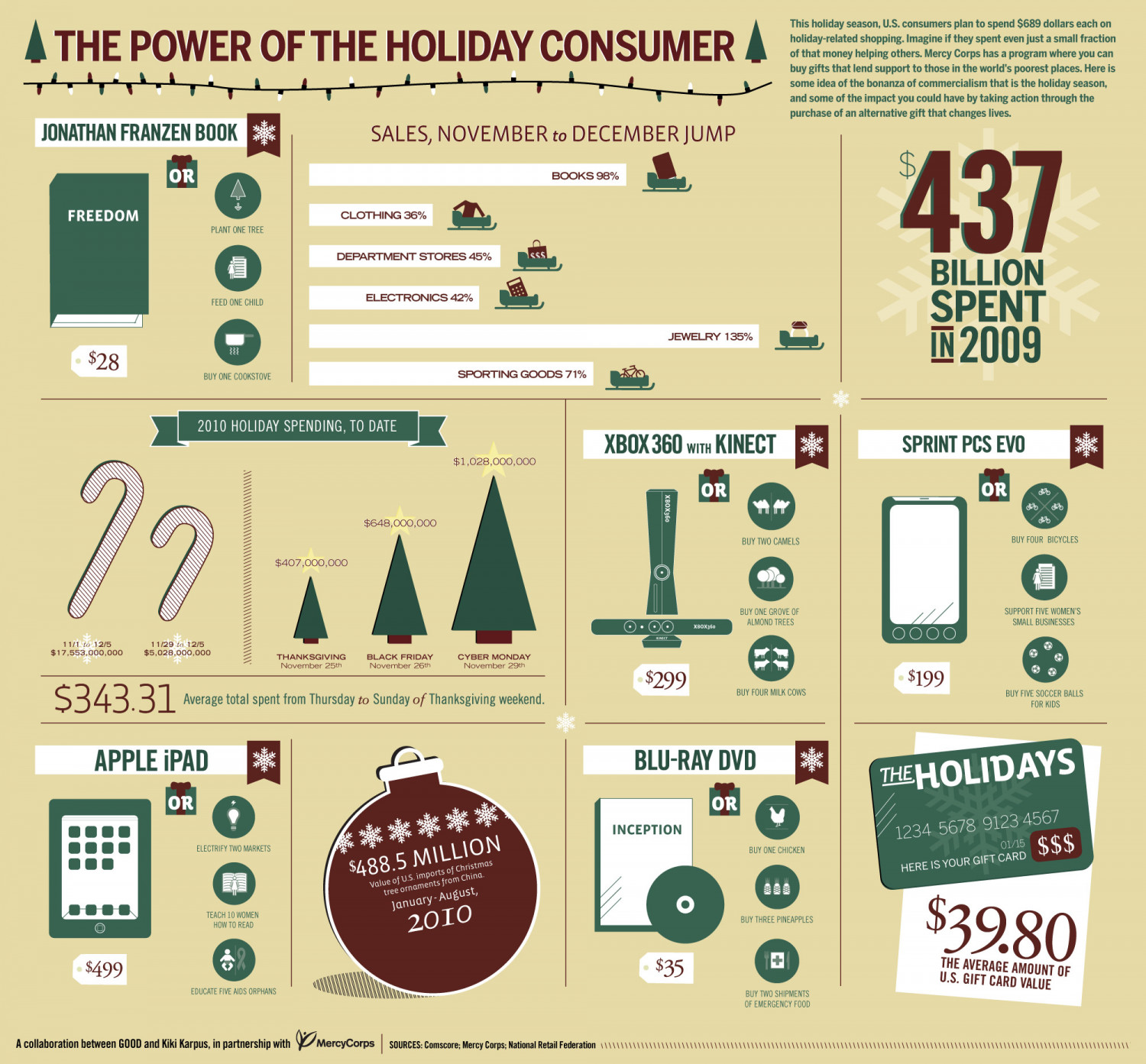 The Power of the Holiday Consumer Infographic