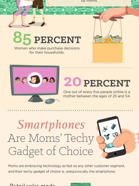 The Power of the Purse: Moms are in charge of consumer spending. Infographic