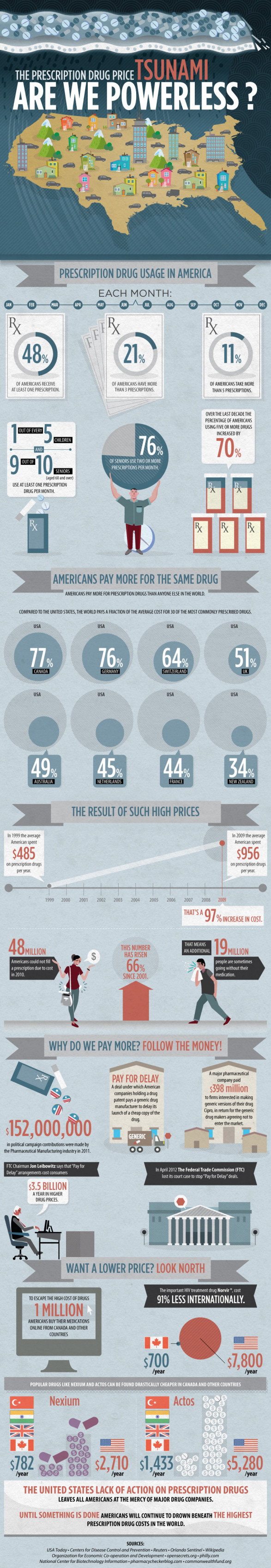The Prescription Drug Price Tsunami - Are We Powerless?