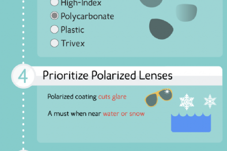 The Prescription for Perfect Shades Infographic