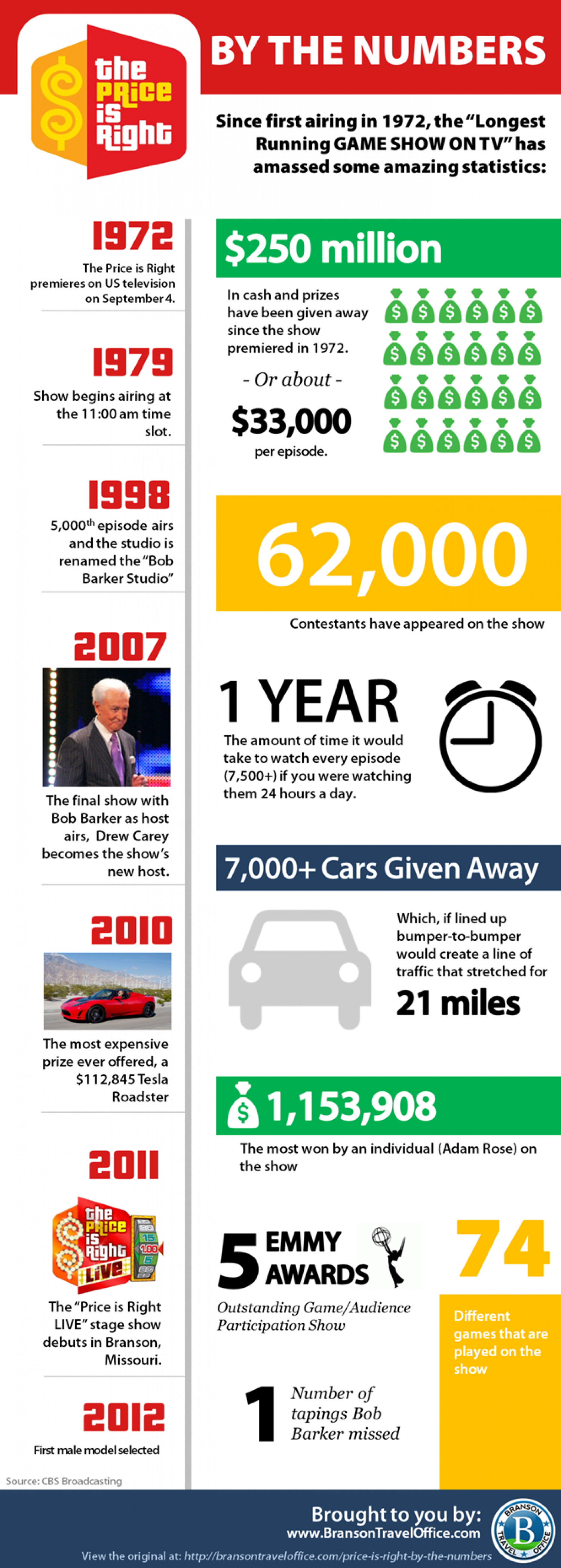 The Price is Right: By the Numbers Infographic