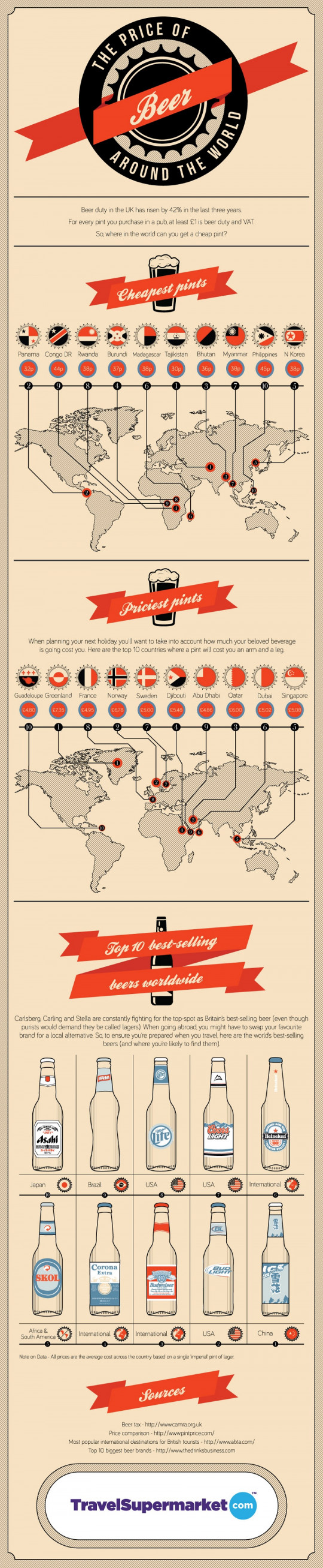 The Price Of Beer Around The World