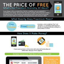 The Price of Free Infographic