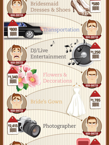 The Price of Saying 'I Do' in Canada Infographic