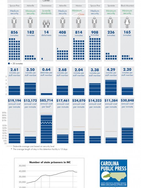 The prisons of WNC, by the numbers Infographic