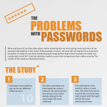The Problems with Passwords Infographic