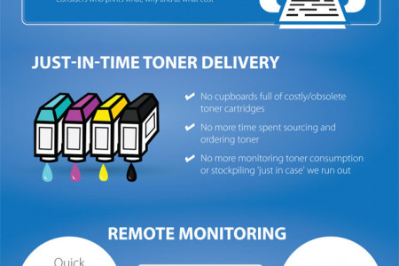 The process behind a tailored Managed Print Service. Infographic