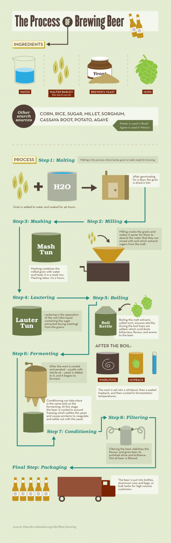 The Process of Brewing Beer