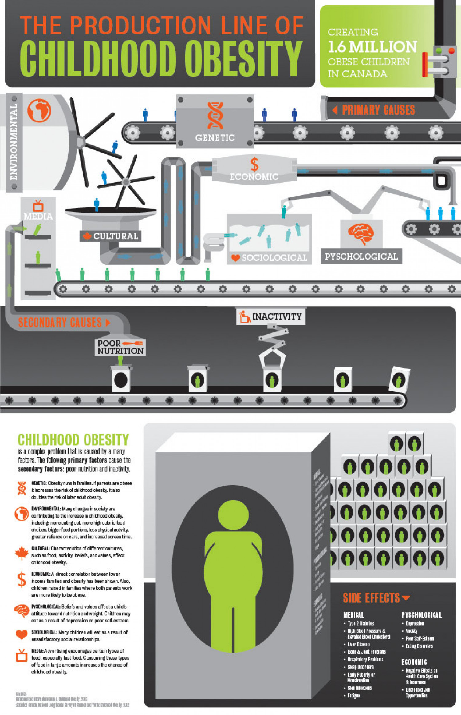 The Production Line of Childhood Obesity Infographic