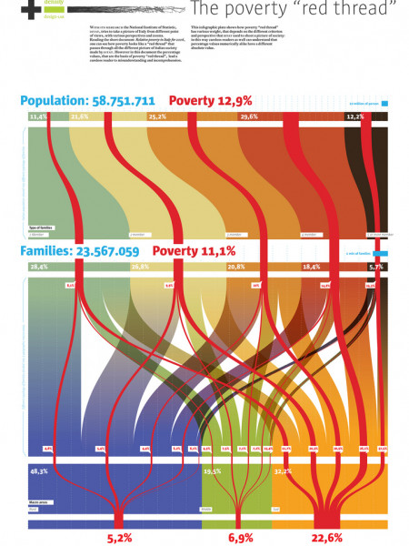 The Profile of Italian Poverty Infographic