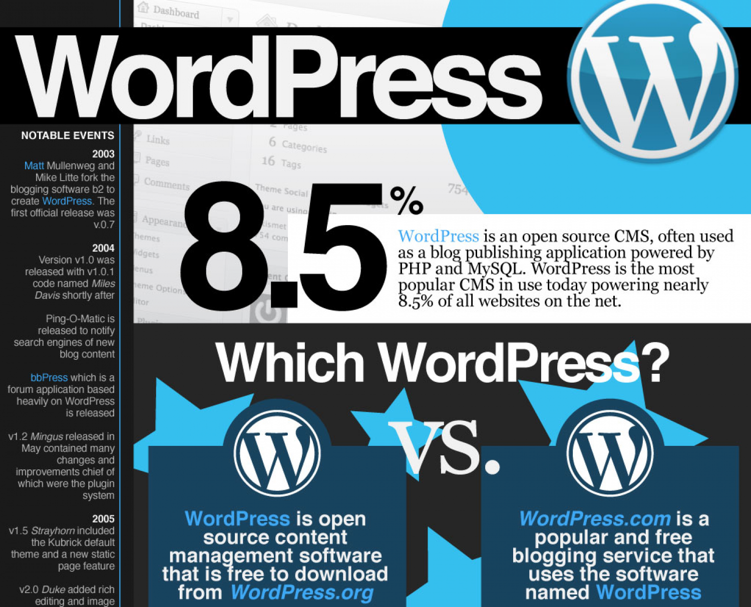 The Prolific WordPress Infographic