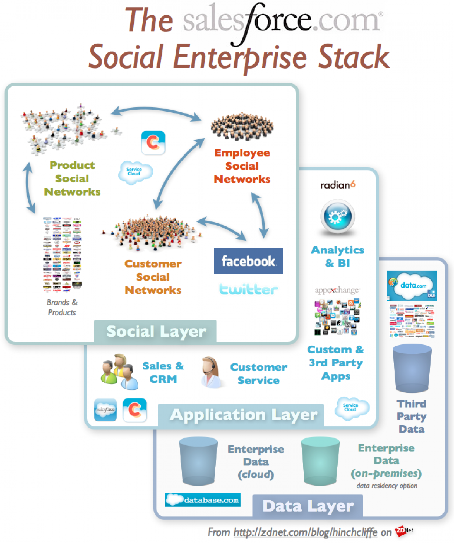 The promise and challenges of Benioff's social enterprise vision Infographic